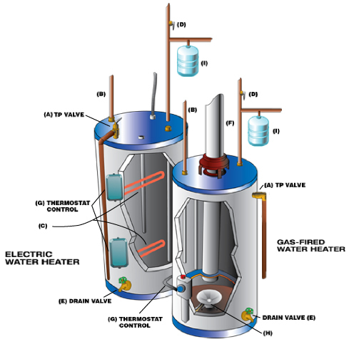 Your Water Heater & Boiler Specialist - HBP Water Heaters
