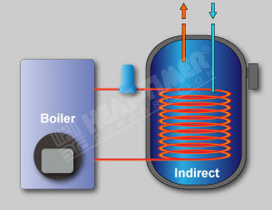 Your Water Heater Amp Boiler Specialist Hbp Water Heaters